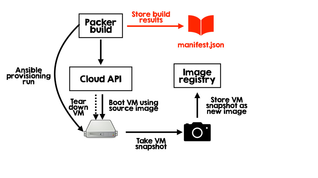 Store build results Packer build Cloud API Boot...