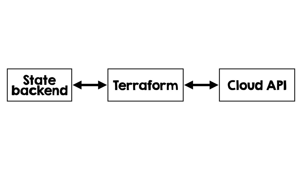 State backend Terraform Cloud API