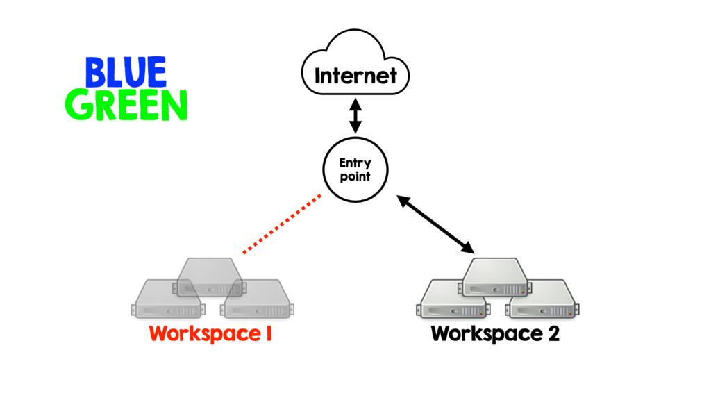 Workspace 1 Workspace 2 Internet Entry point BL...