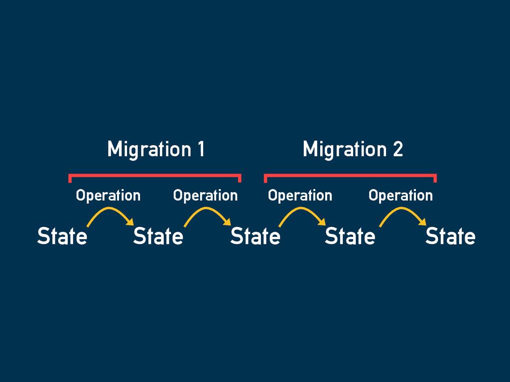 State State Operation State Operation State Ope...