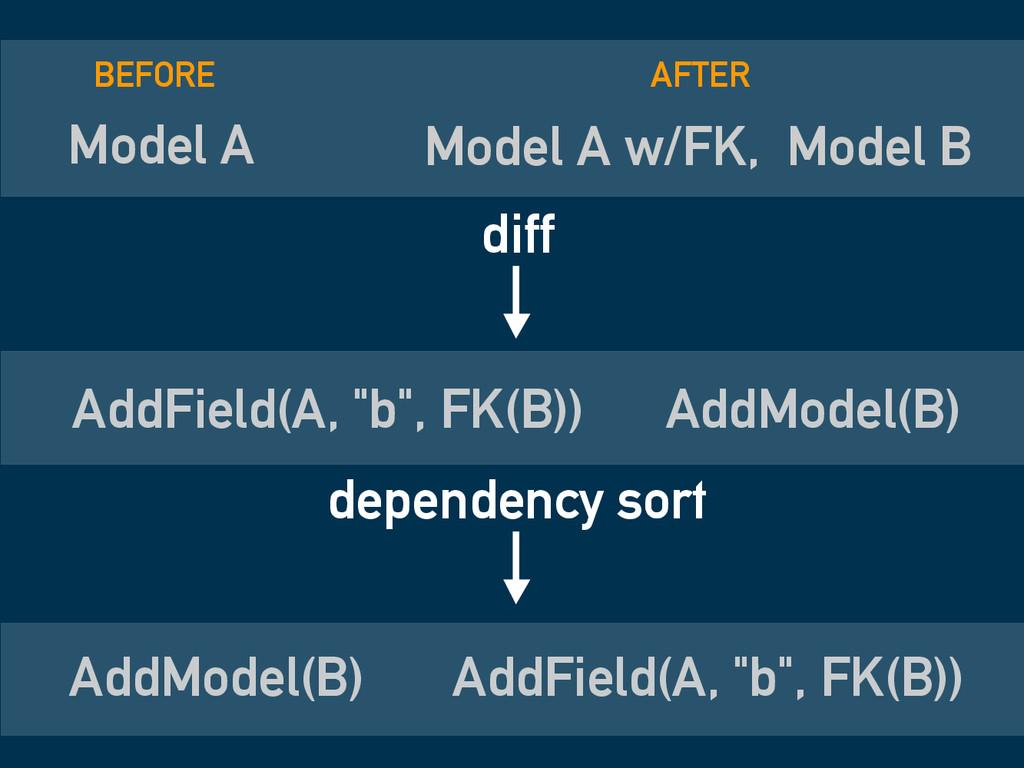 Model A Model A w/FK, Model B diff AddModel(B) ...