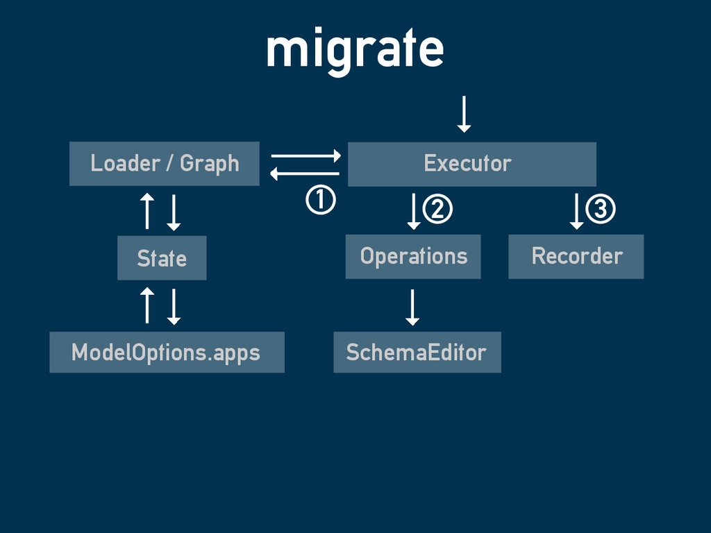 migrate SchemaEditor ModelOptions.apps Operatio...