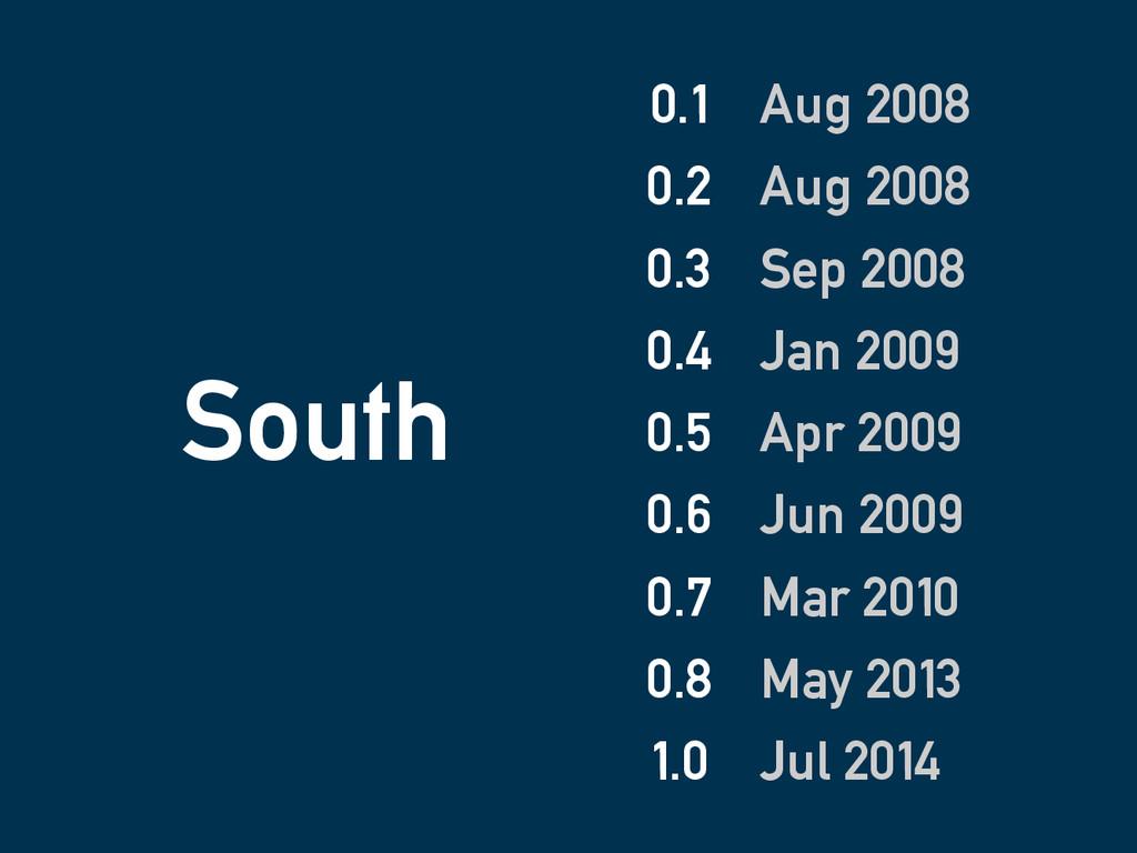 South 0.1 0.2 0.3 0.4 0.5 0.6 0.7 0.8 1.0 Aug 2...