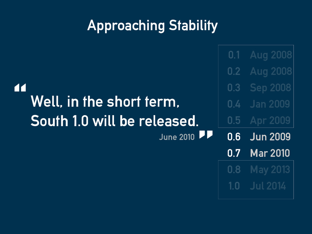 Approaching Stability 0.1 0.2 0.3 0.4 0.5 0.6 0...