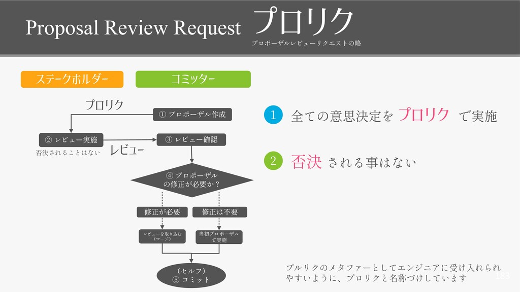 183 Proposal Review Request プロリク レビュー プロリク コミッタ...