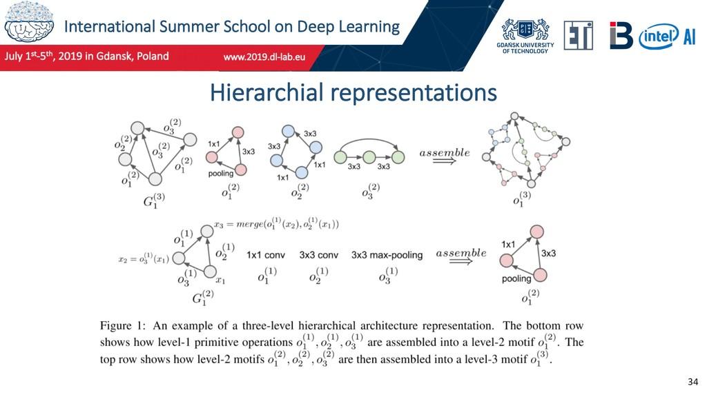 International Summer School on Deep Learning 34...