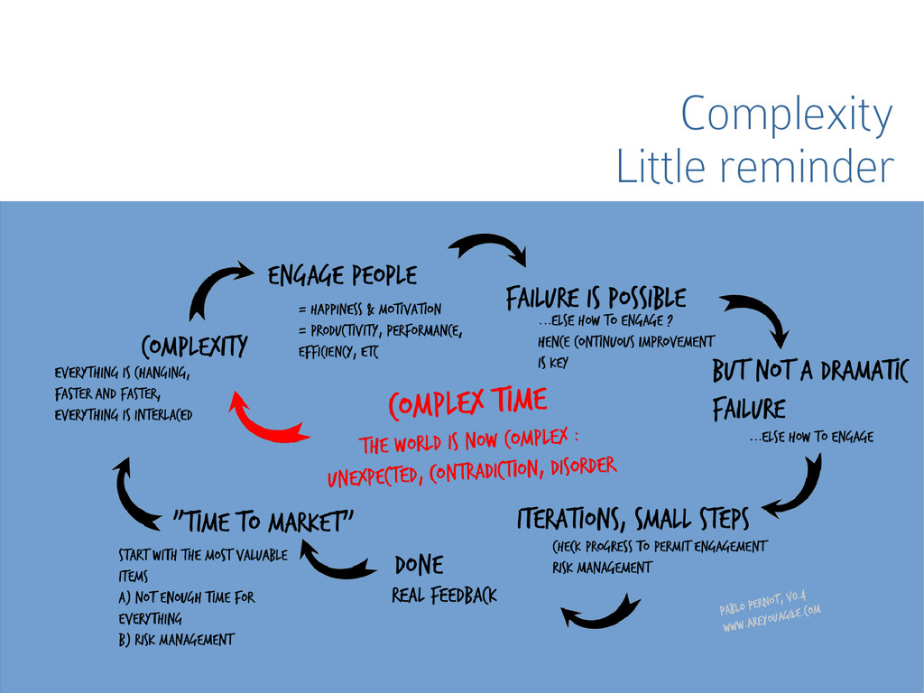 Complexity Little reminder