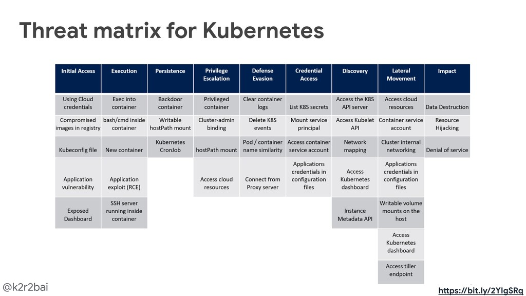 @k2r2bai Threat matrix for Kubernetes h@ps://bi...