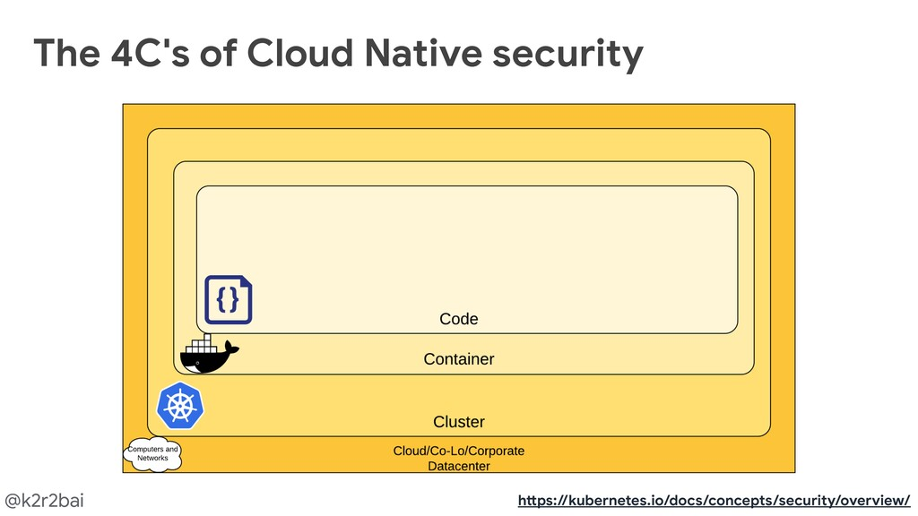 @k2r2bai The 4C's of Cloud Native security h@ps...