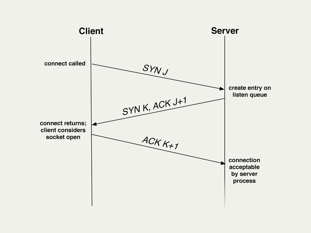 Client Server SYN J connect called create entry...
