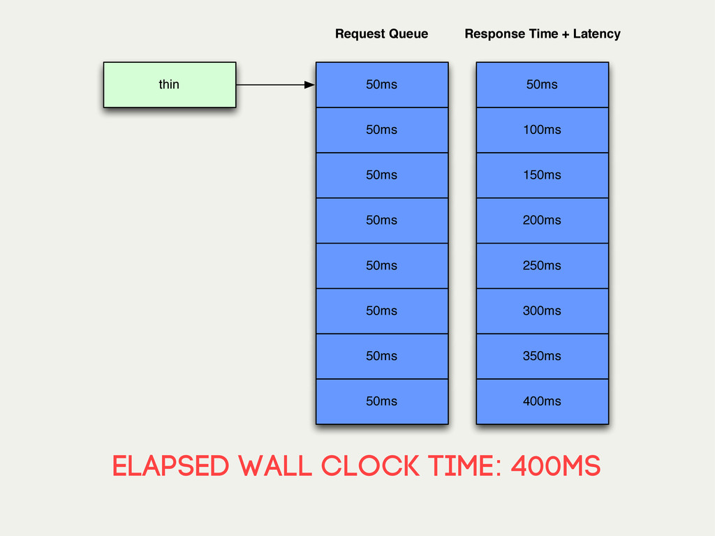 elapsed wall clock time: 400ms thin 50ms 50ms 5...