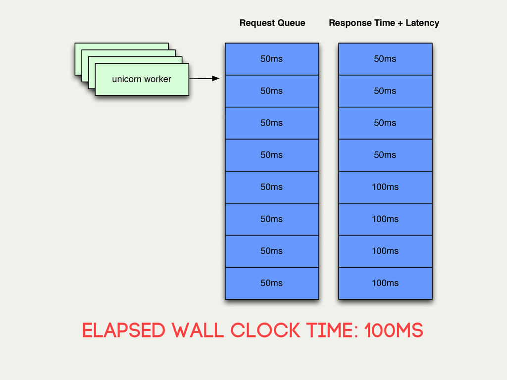 elapsed wall clock time: 100MS unicorn worker 5...