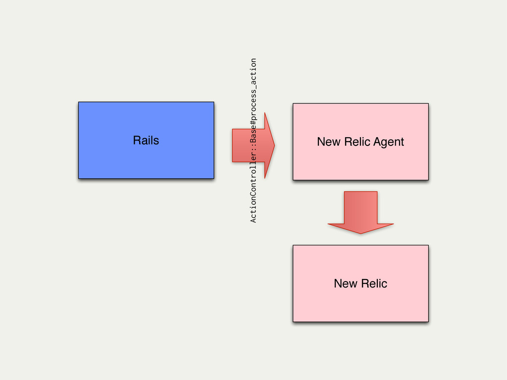 New Relic Agent ActionController::Base#process_...