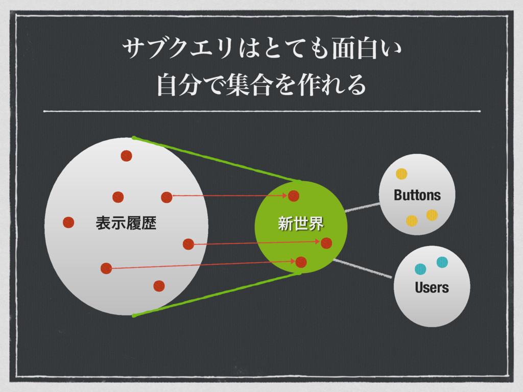 αϒΫΤϦͱͯ໘ന͍ ࣗͰू߹Λ࡞ΕΔ ৽ੈք Buttons Users දࣔཤྺ