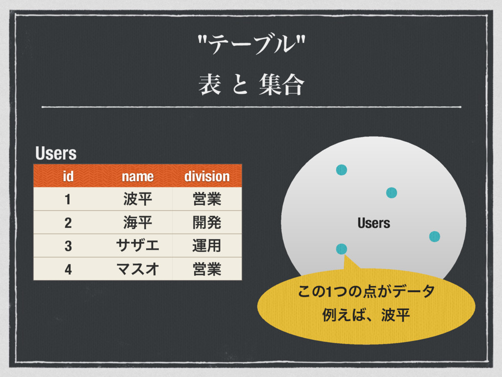 """""""ςʔϒϧ"""" ද ͱ ू߹ id name division 1 ฏ Ӧۀ 2 ւฏ ։ൃ ..."""