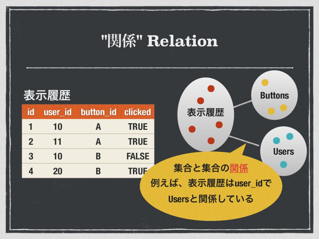 """ؔ"" Relation id user_id button_id clicked 1 10..."