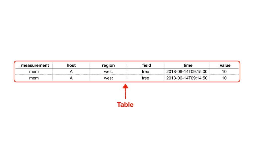 Table _measurement host region _field _time _val...