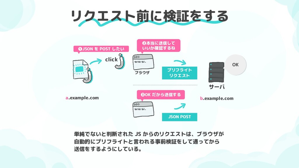 リクエスト前に検証をする a.example.com b.example.com click ...