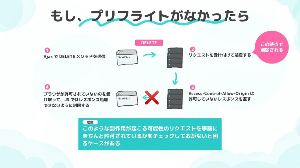 もし、プリフライトがなかったら DELETE リクエストを受け付けて処理する Access-C...