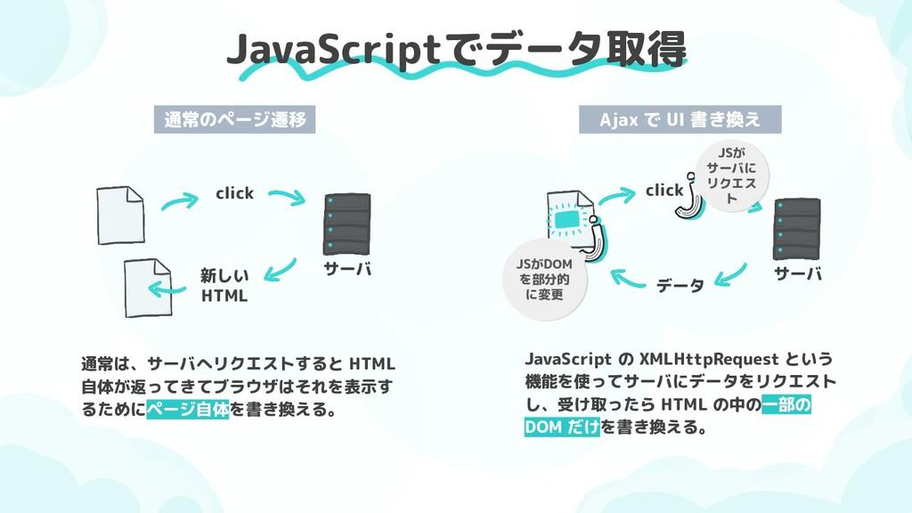 JavaScriptでデータ取得 click 新しい HTML サーバ 通常のページ遷移 cl...