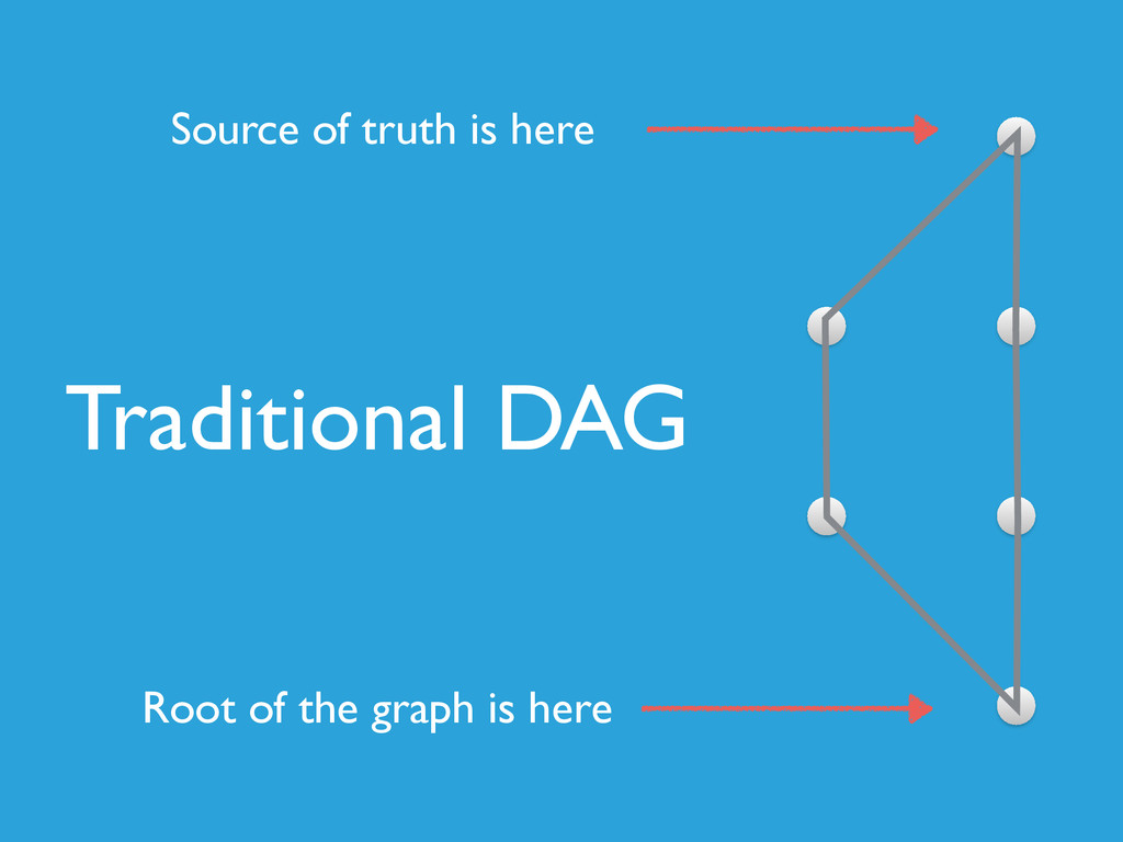 Traditional DAG Source of truth is here Root of...
