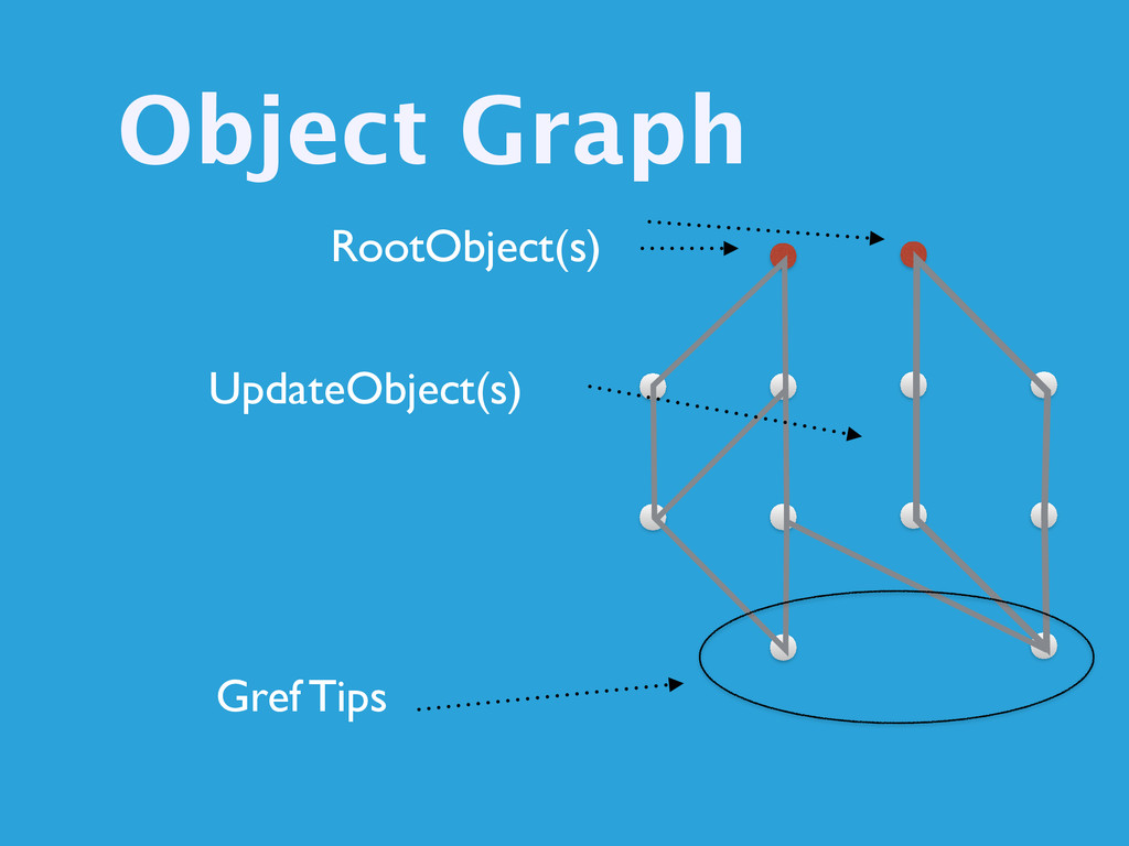 Object Graph RootObject(s) UpdateObject(s) Gref...
