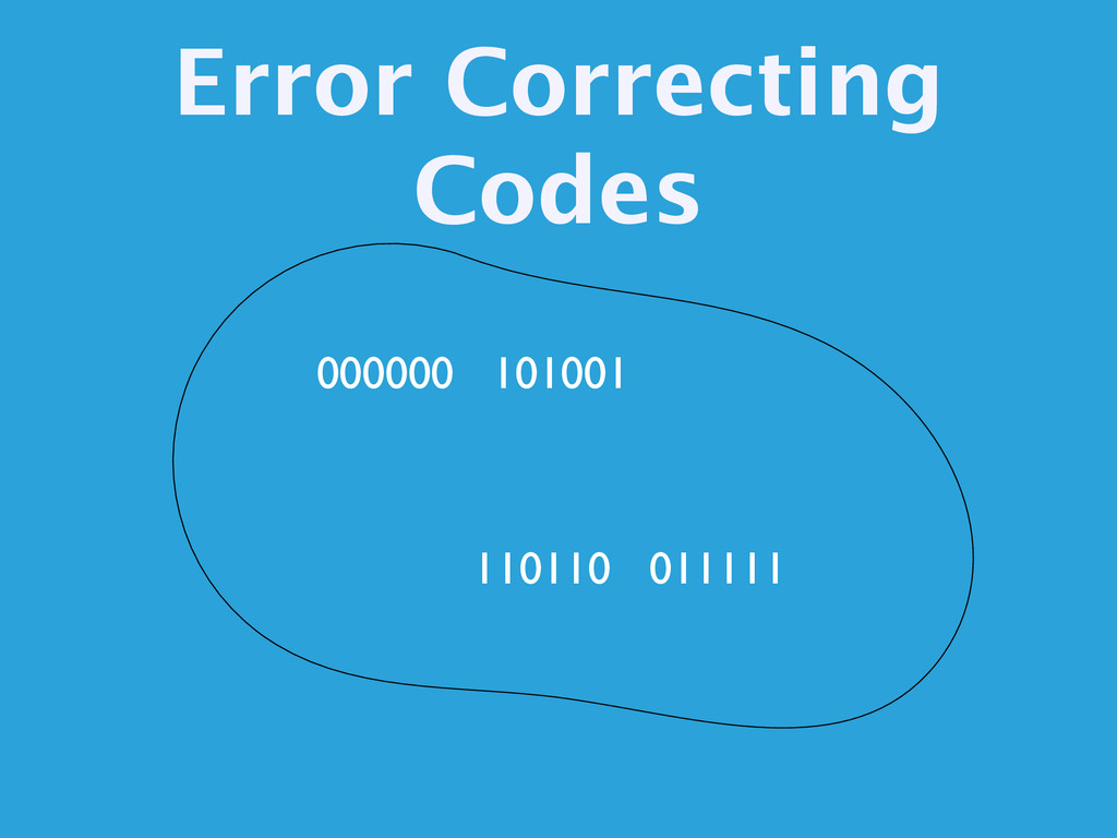 Error Correcting Codes 000000 101001 110110 011...