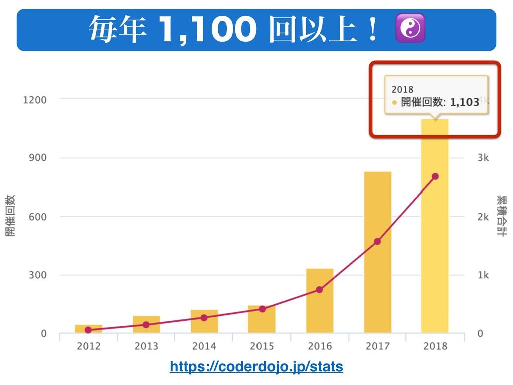 https://coderdojo.jp/stats ຖ ճҎ্ʂ ☯