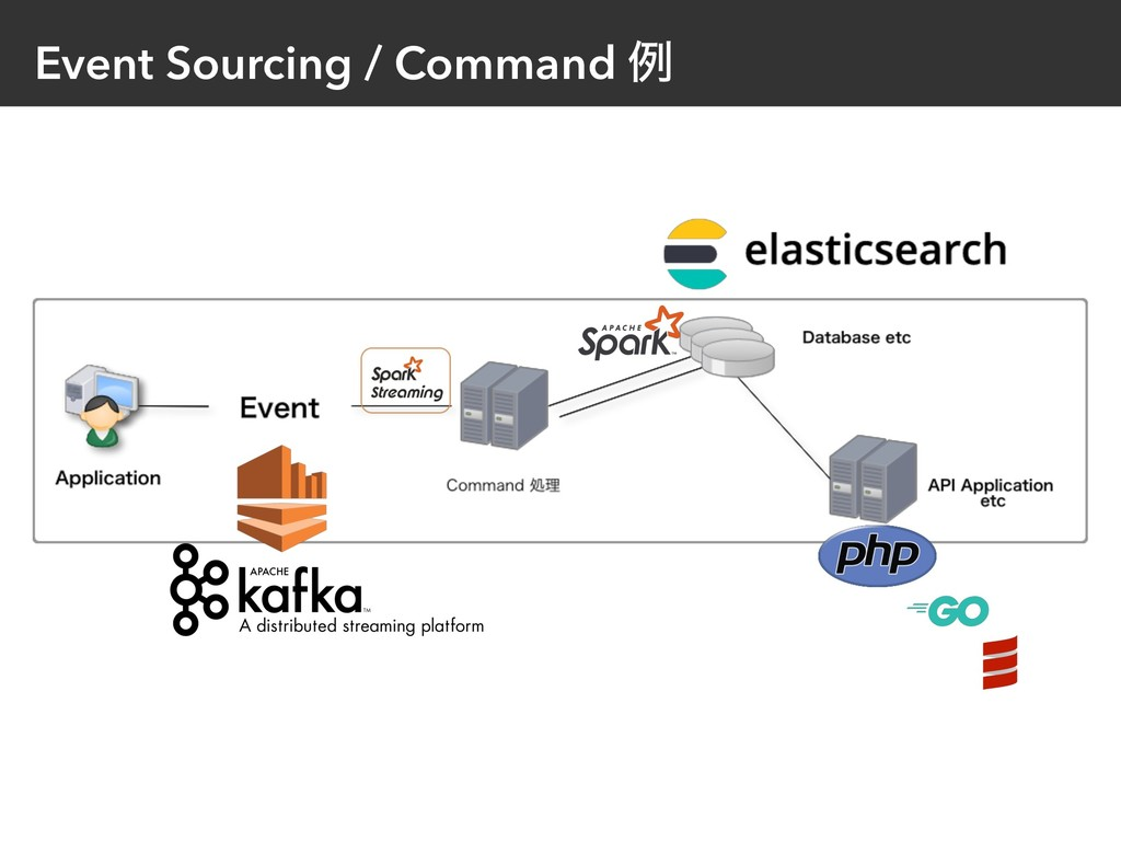 Event Sourcing / Command ྫ