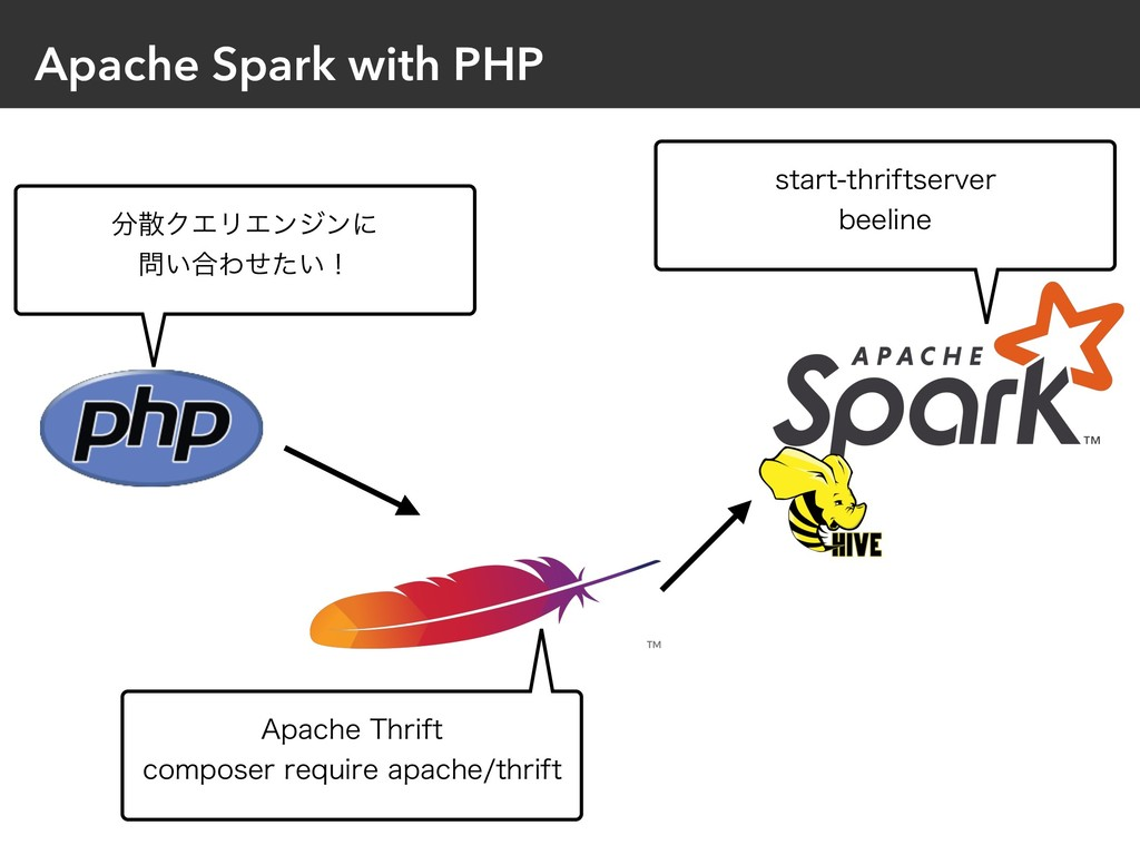 "Apache Spark with PHP ΫΤϦΤϯδϯʹ ͍߹Θ͍ͤͨʂ ""QBD..."