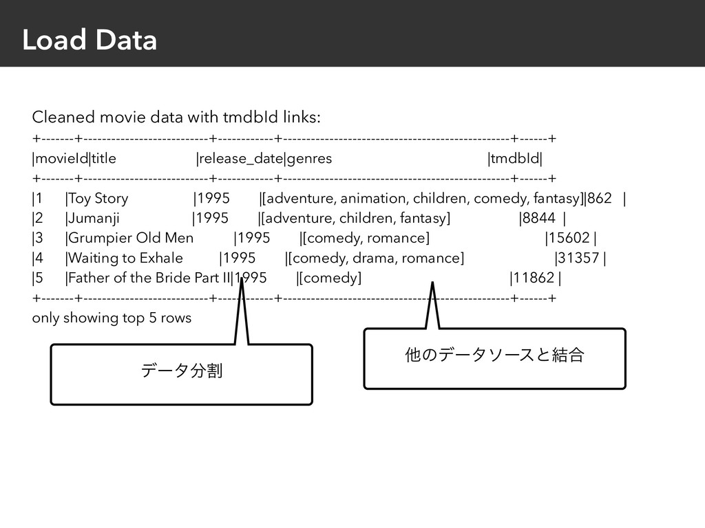 Load Data Cleaned movie data with tmdbId links:...