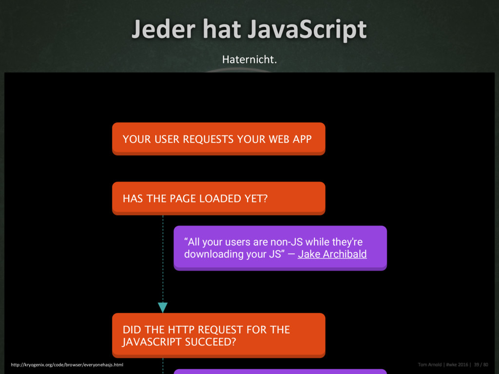 Jeder hat JavaScript Haternicht. YOUR USER REQU...