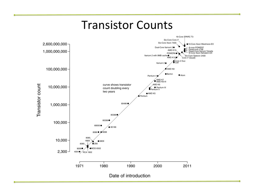 Transistor	