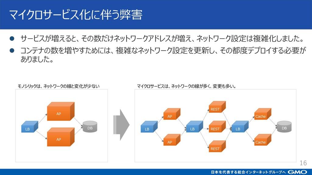 マイクロサービス化に伴う弊害 l サービスが増えると、その数だけネットワークアドレスが増え、ネ...