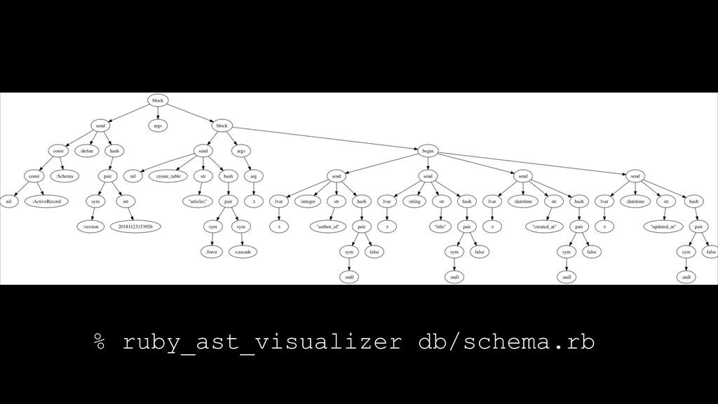 % ruby_ast_visualizer db/schema.rb