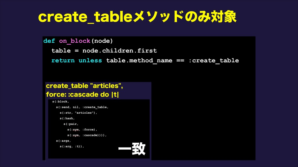 DSFBUF@UBCMFϝιουͷΈର৅ def on_block(node) table =...