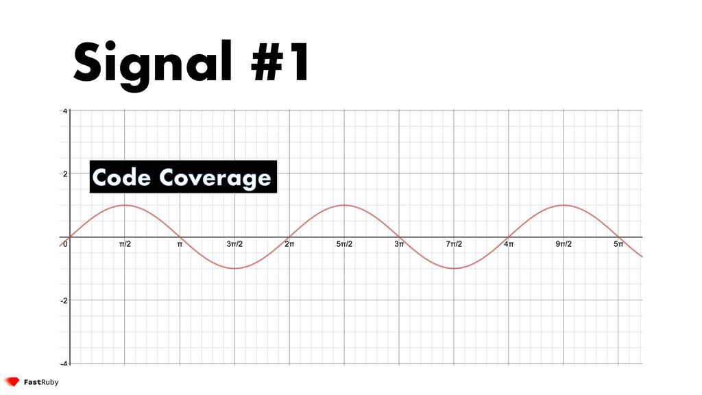 Signal #1 Code Coverage
