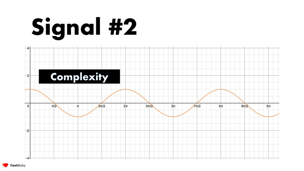 Signal #2 Complexity