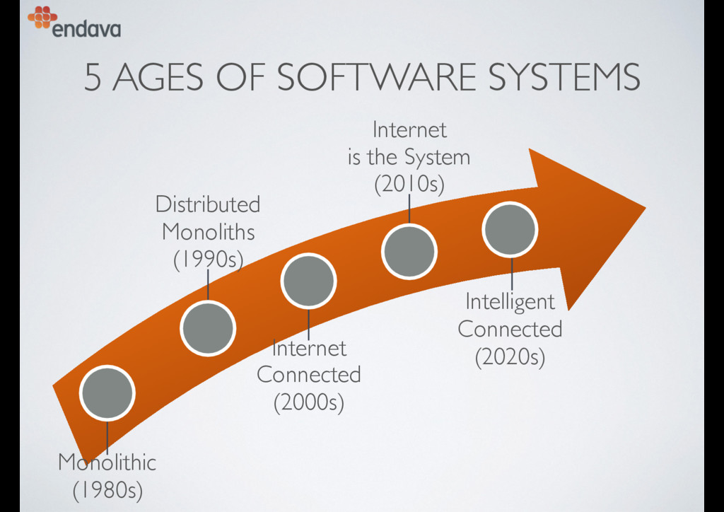 5 AGES OF SOFTWARE SYSTEMS Intelligent