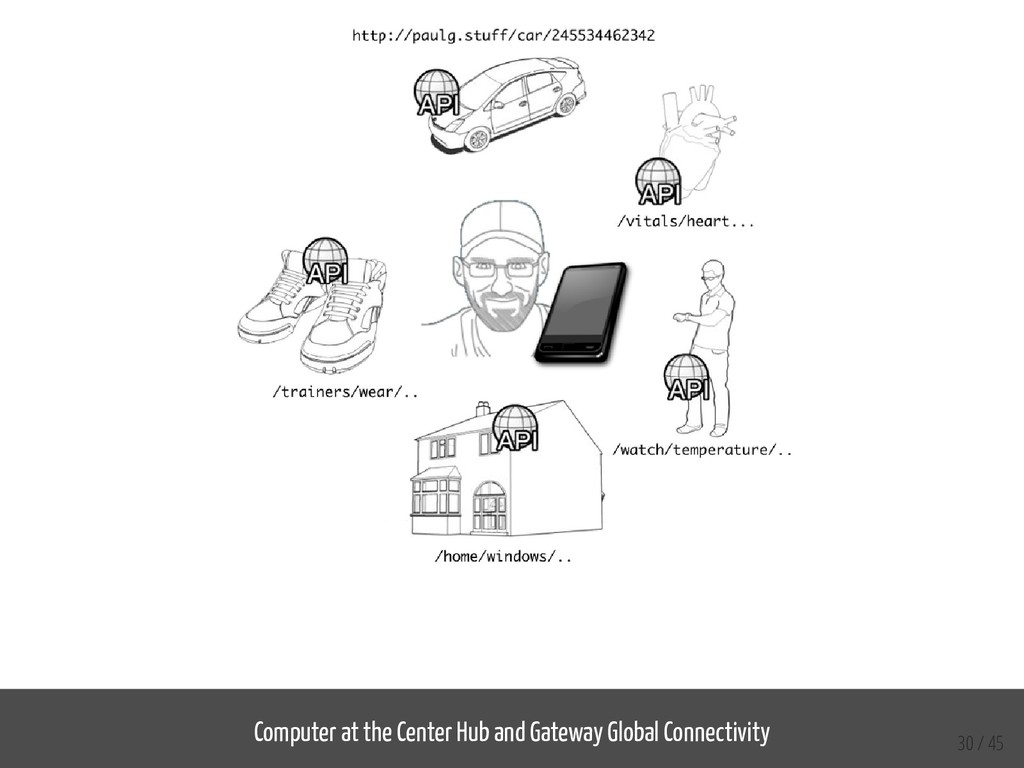 Computer at the Center Hub and Gateway Global C...