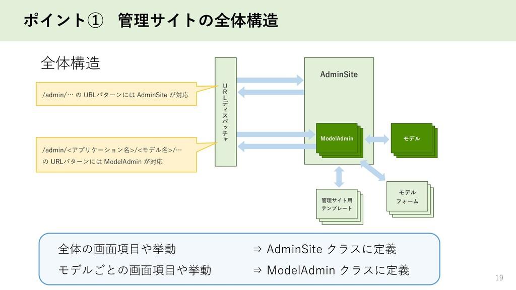 ポイント① 管理サイトの全体構造 19 View View View View モデル Mod...