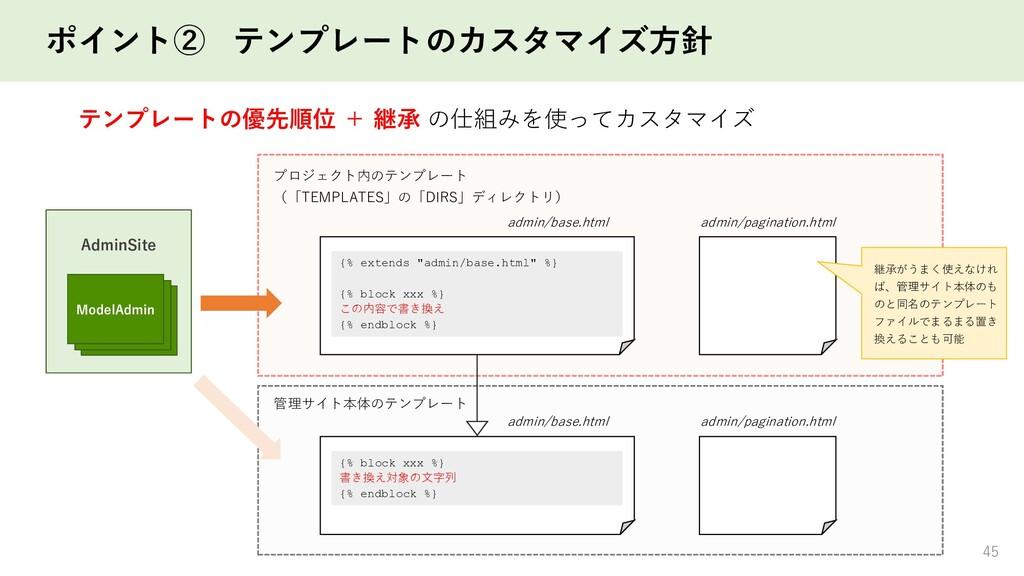 ポイント② テンプレートのカスタマイズ方針 45 View View ModelAdmin A...