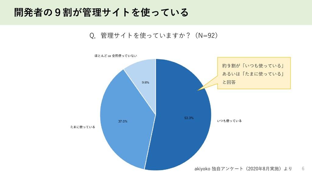 開発者の9割が管理サイトを使っている 6 Q.管理サイトを使っていますか?(N=92) 約9割...