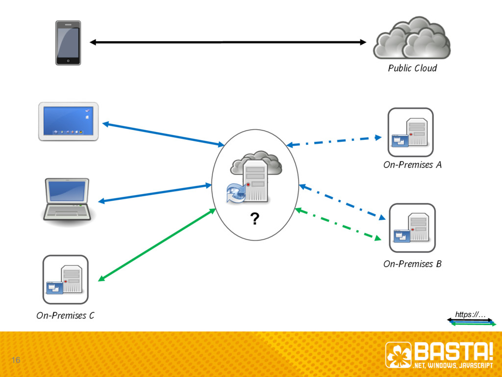 On-Premises A On-Premises B Public Cloud On-Pre...
