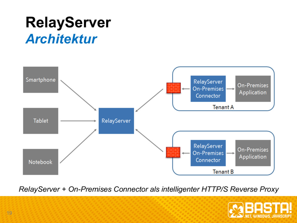RelayServer Architektur RelayServer +  On-­Prem...