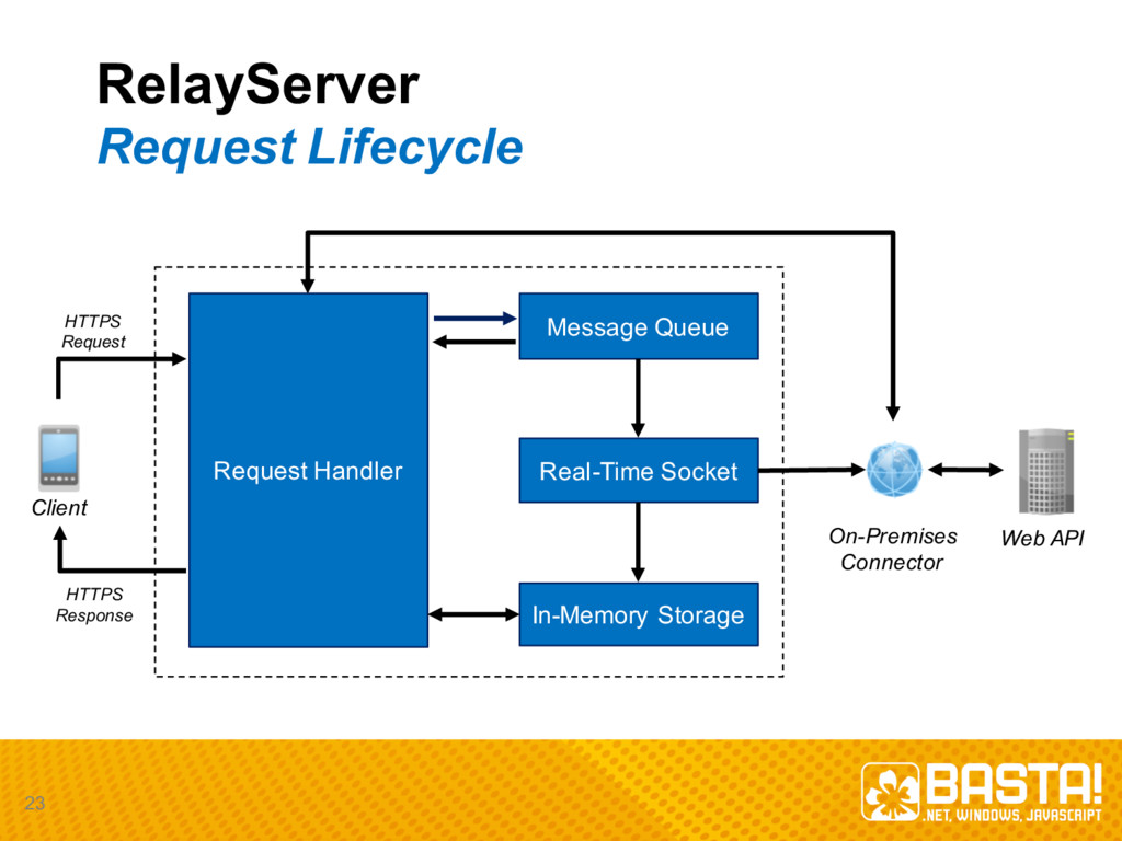 RelayServer Request  Lifecycle 23 Request  Hand...