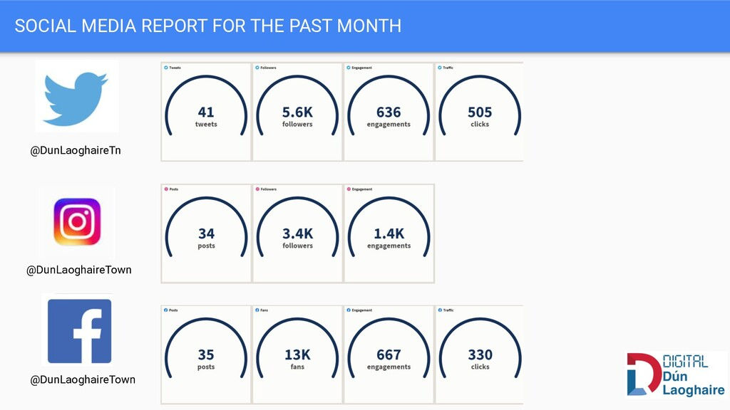 SOCIAL MEDIA REPORT FOR THE PAST MONTH @DunLaog...