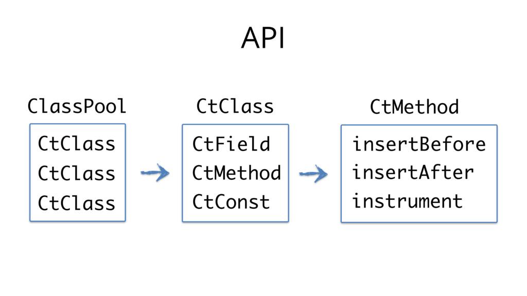 API ClassPool CtClass CtClass CtClass CtClass C...