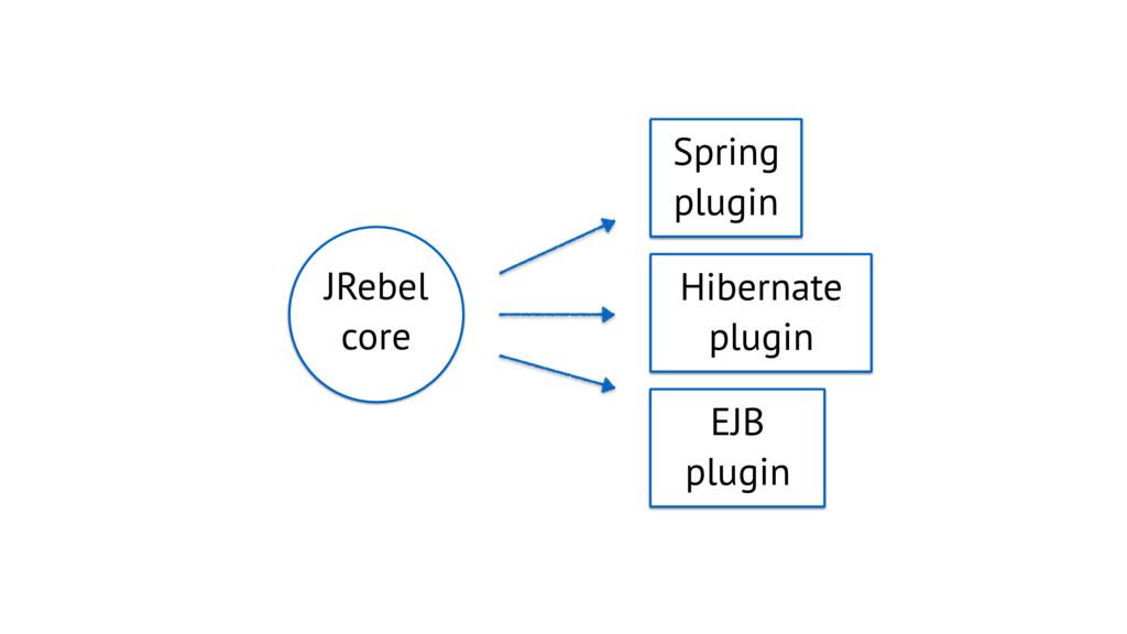 JRebel core Spring plugin Hibernate plugin EJB ...