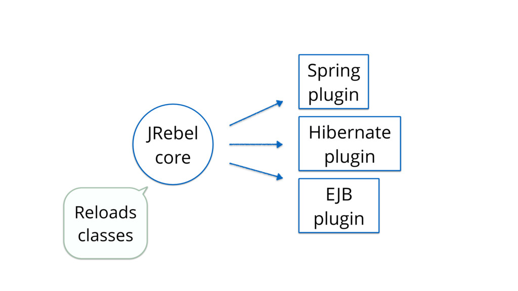 Reloads classes JRebel core Spring plugin Hiber...